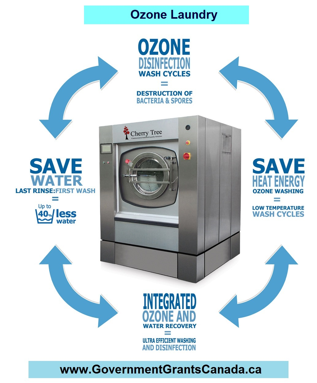 Ozone Laundry | Government Grants Canada